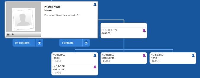 Famille étendue de René Nobileau et de Jeanne Houtillon. (Source : Généalogie de Guy Perron)