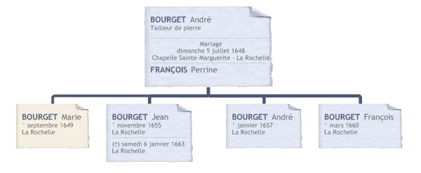 Famille Bourget - François (Source : Collection Guy Perron)