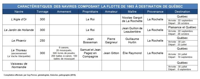 Caractéristiques des navires composant la flotte de 1664 à destination de Québec. (Source : Collection Guy Perron)