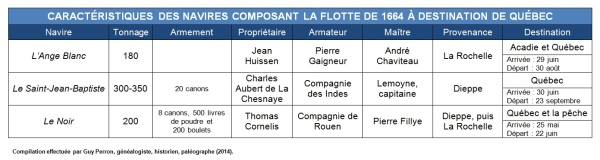 Caractéristiques des navires composant la flotte de 1664 à destination de Québec (Source : Collection Guy Perron)