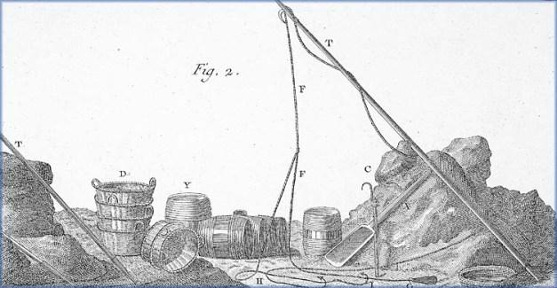 Les ustensiles pour la pêche à la « morue séchée » sur les côtes, XVIIIième siècle. C Petite gaffe | D Paniers pour transporter le sel | F, G, H, I Ligne avec plomb, avançons et hameçons | T Digons ou piques et gaffe à bateau | X Grande pelle à sel | Y Petits barils pour stocker l'huile de poisson, saler les langues, etc. (Source : D'après le Traité général des pesches, par Duhamel du Monceau dans Encyclopédie, planches des pêches, Paris, Éditions Panckoucke, 1793)
