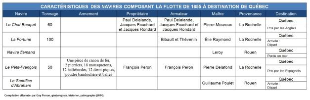 Caractéristiques des navires composant la flotte de 1655 à destination de Québec. (Source : Collection Guy Perron)