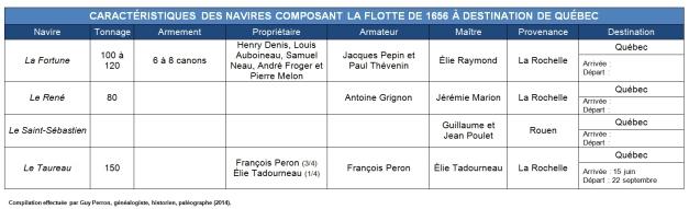 Caractéristiques des navires composant la flotte de 1656 à destination de Québec. (Source : Collection Guy Perron)