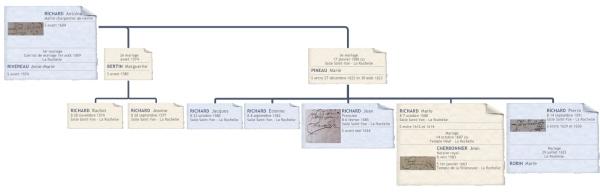 Les trois mariages d'Antoine Richard. Sept enfants connus. (Source : Collection Guy Perron)