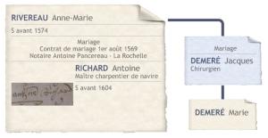 Les deux mariages d'Anne-Marie Rivereau. (Source : Collection Guy Perron)