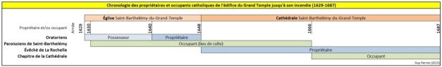 Chronologie des propriétaires et occupants catholiques de l'édifice du Grand Temple jusqu'à son incendie (1629-1687) (Source : Collection Guy Perron)
