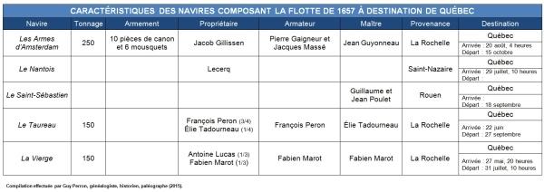Caractéristiques des navires composant la flotte de 1657 à destination de Québec. (Source : Collection Guy Perron)