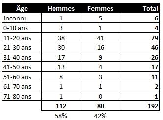 Statistiques des confirmations à Québec. 10 août 1659. (Source : Collection Guy Perron)