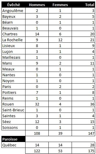Statistiques des confirmations à Château-Richer. 2 février 1660. (Source : Collection Guy Perron)