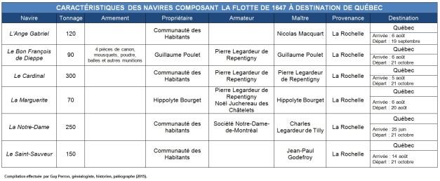 Caractéristiques des navires composant la flotte de 1647 à destination de Québec. (Source : Collection Guy Perron)