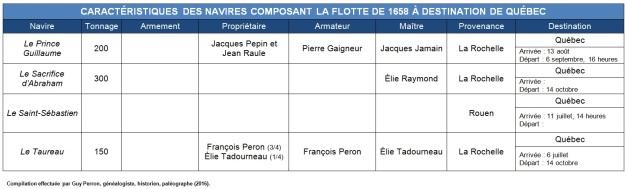 Caractéristiques des navires composant la flotte de 1658 à destination de Québec. (Source : Collection Guy Perron)