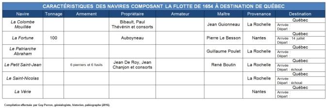 Caractéristiques des navires composant la flotte de 1654 à destination de Québec. (Source : Collection Guy Perron)