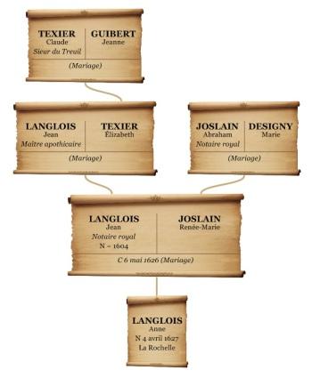 Généalogie mixte. Jean Langlois et Renée-Marie Joslain. (Source : Collection Guy Perron)