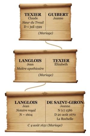 Généalogie mixte. Jean Langlois et Jeanne de Saint-Giron. (Source : Collection Guy Perron)