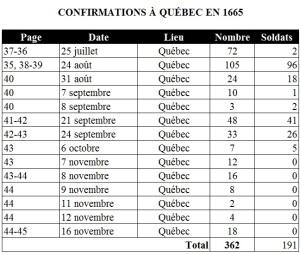 Statistiques des confirmations à Québec. 25 juillet au 16 novembre 1665. (Source : Collection Guy Perron)