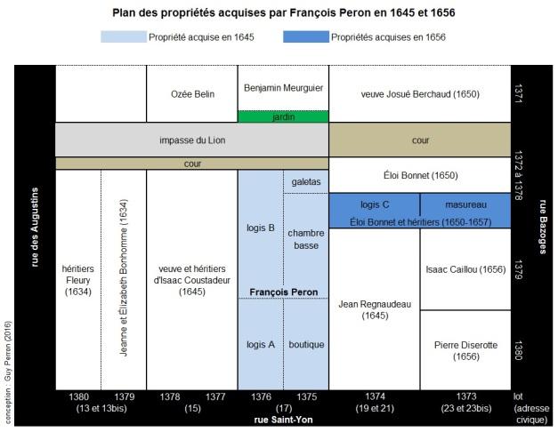 Plan des propriétés acquises par François Peron en 1645 et 1656. (Source : Collection Guy Perron)