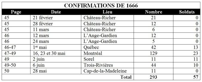 Statistiques des confirmations. 21 février au 6 juin 1666. (Source : Collection Guy Perron)