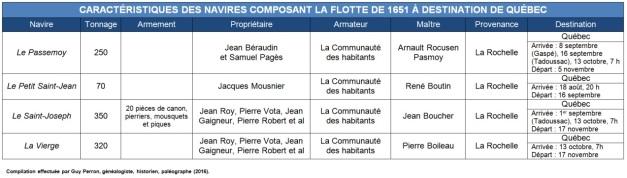 Caractéristiques des navires composant la flotte de 1651 à destination de Québec. (Source : Collection Guy Perron)